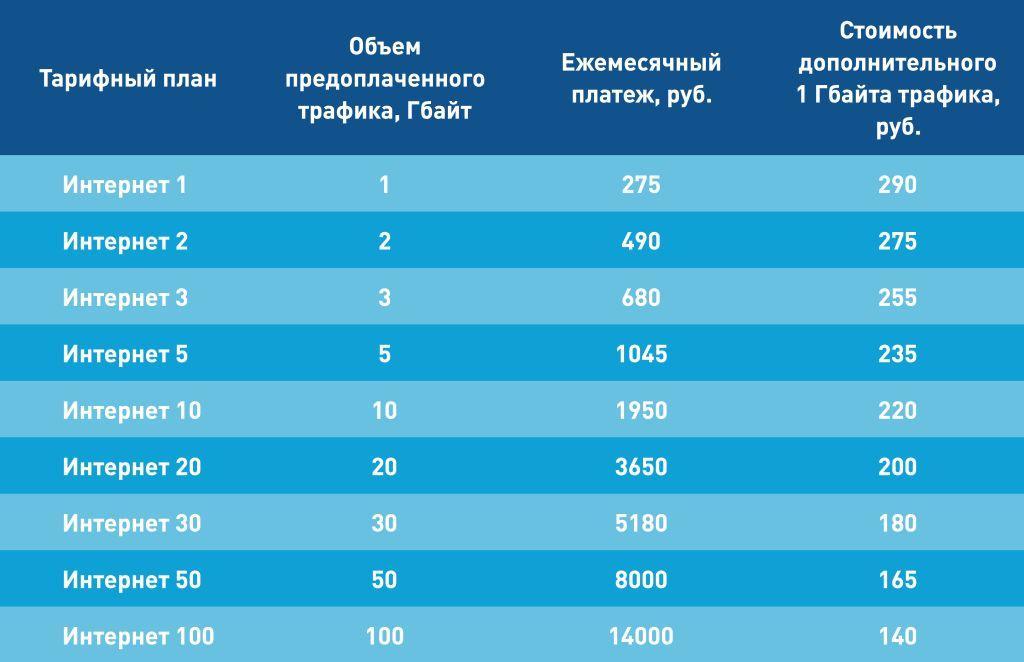 спутниковый интернет стоимость оборудования и тарифы